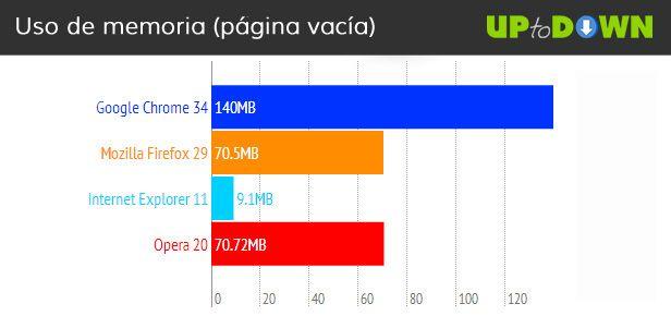 comparativa-navegadores-11