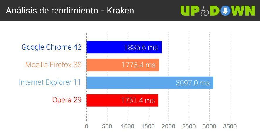 comparativa-navegadores-2015-kraken