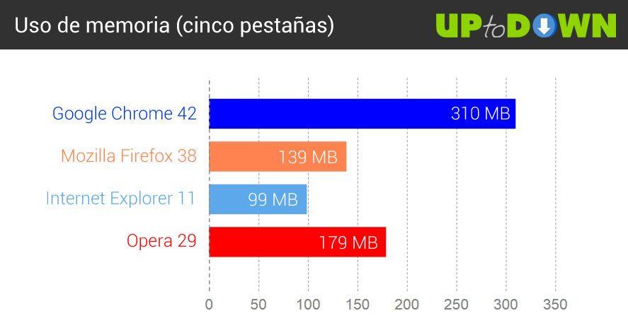 comparativa-navegadores-2015-memoria-2