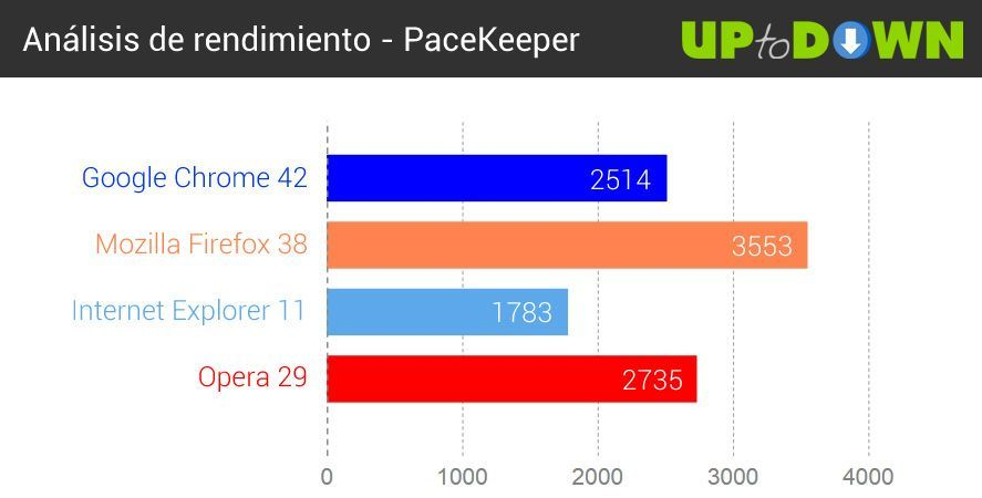 comparativa-navegadores-2015-pacekeeper