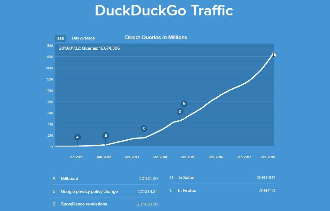 duck duck stats Ahora DuckDuckGo también nos protegerá mientras navegamos