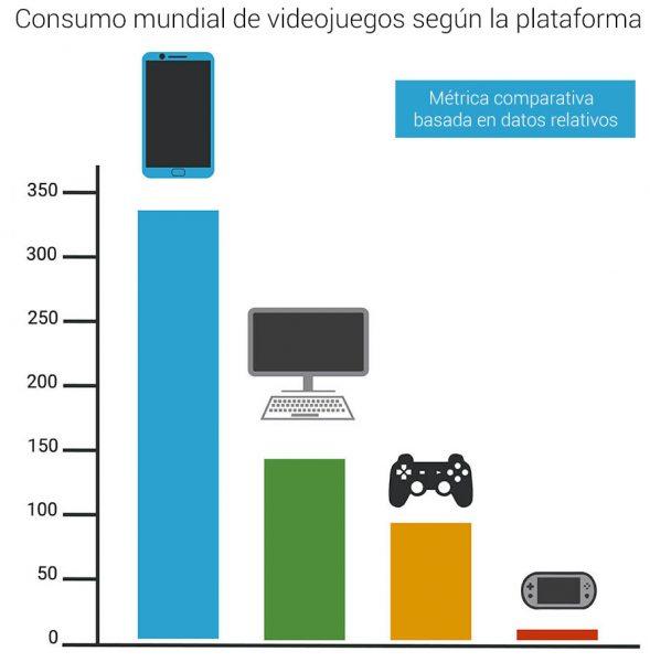 estudios 2017 apps infografia 2 El gasto en juegos para móviles duplica al de las consolas tradicionales