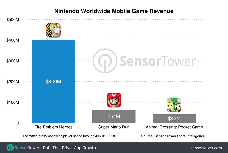 fire emblem heroes revenue 400 million Nintendo lanzará Dr. Mario World en dispositivos Android el 10 de julio