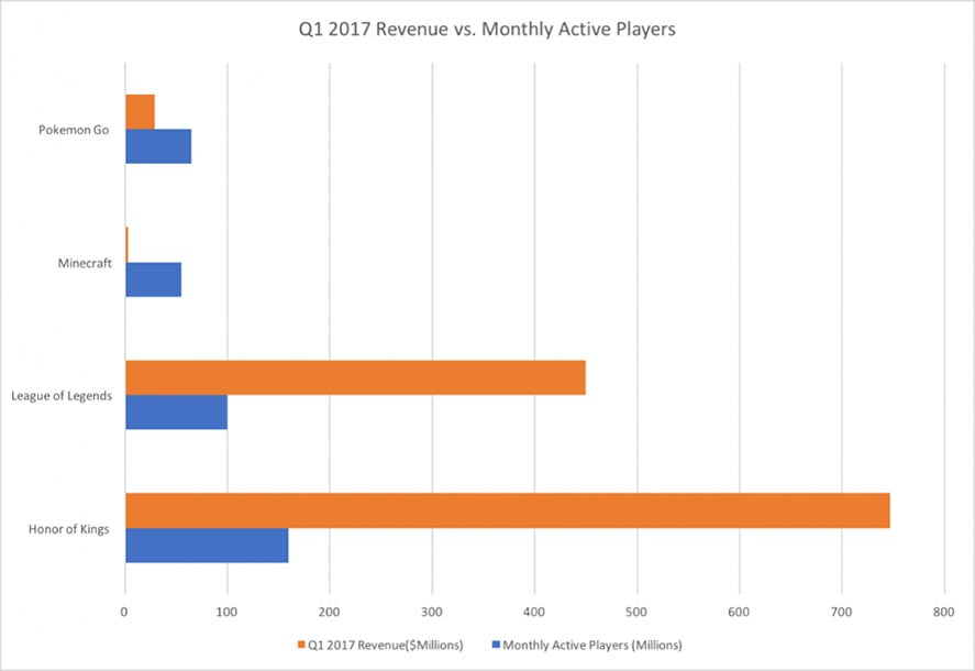 forbes revenues monthly Mobile game revenues beat out those of other platforms