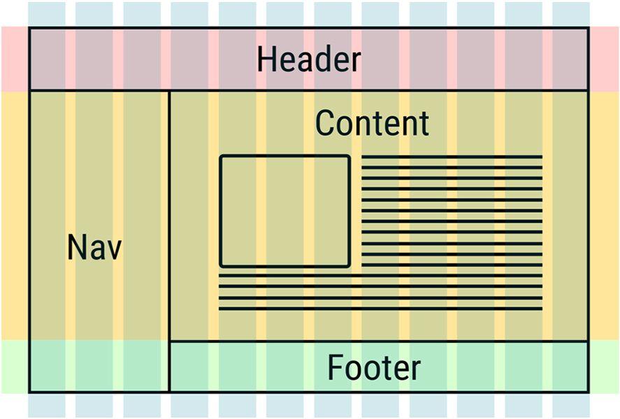 Google Chrome CSS Grid Layour
