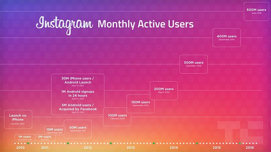 grafica instagram Instagram adds an offline mode and a new collections feature