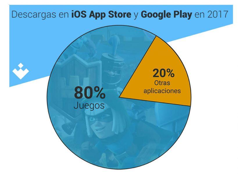 infografia descargas El gasto en juegos para móviles duplica al de las consolas tradicionales