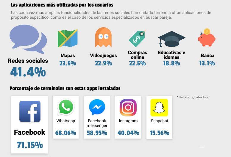 informe android 2017 apps Informe 2017 sobre el consumo de aplicaciones Android