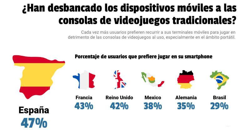Estadísticas de uso en juegos móviles