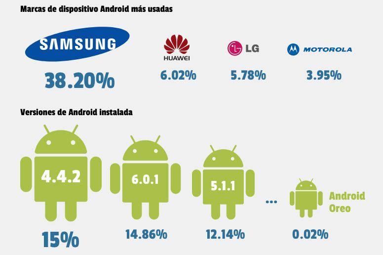 informe android 2017 versiones Informe 2017 sobre el consumo de aplicaciones Android