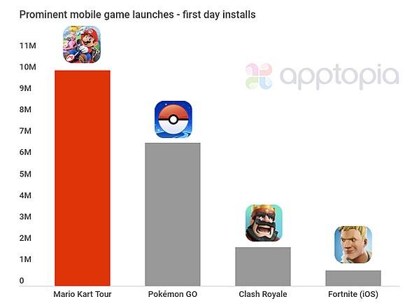 mario kart tour apptopia Mario Kart Tour se convierte en el mayor lanzamiento para dispositivos móviles
