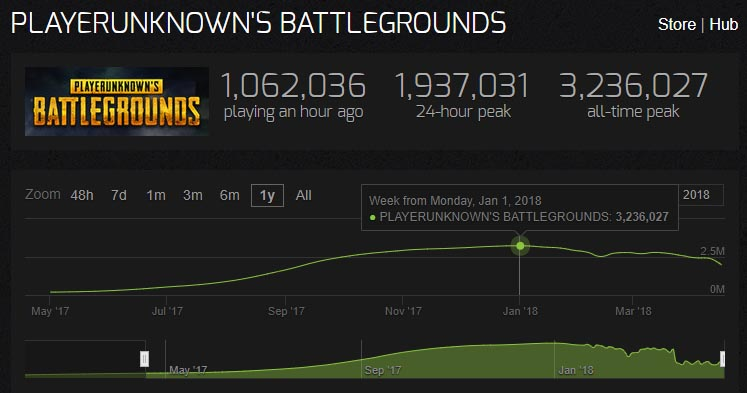 Estadísticas de PUBG en Steam