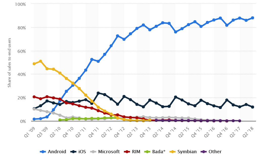 statista stats Android turns 10 years old: a look back at the platform on Uptodown