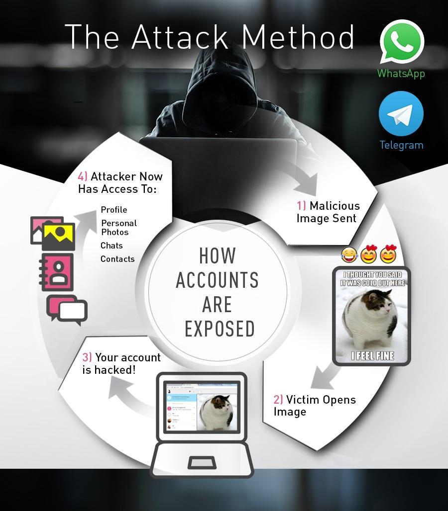 whatsapp hack check point telegram Grave vulnerabilidad descubierta en WhatsApp Web